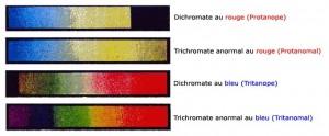 Trichromasie