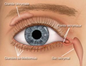 Dilatation des voies lacrymales